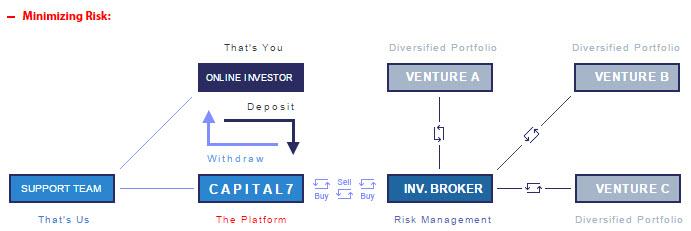 Capital7_riski table