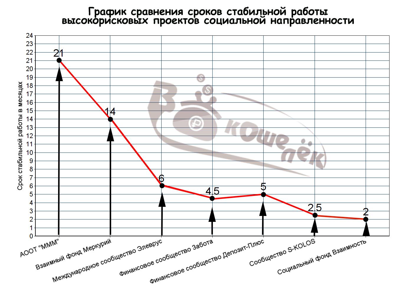 График сроков работы_линейный график
