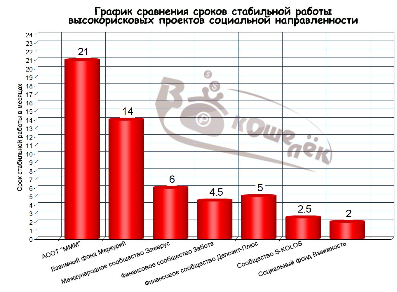 График сроков работы_столбчатый график