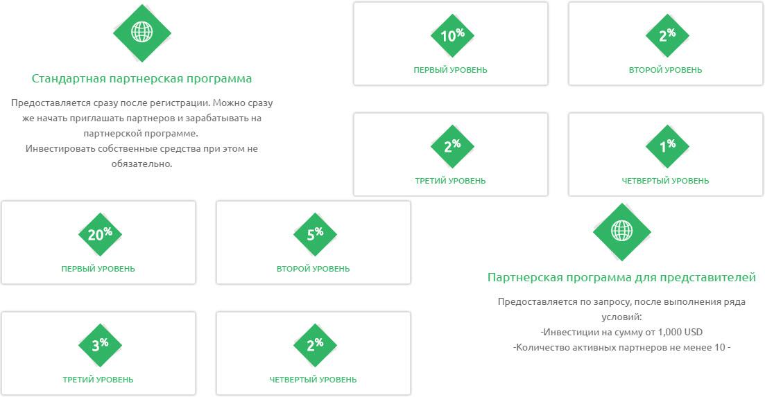 Binario-inv_партнерка