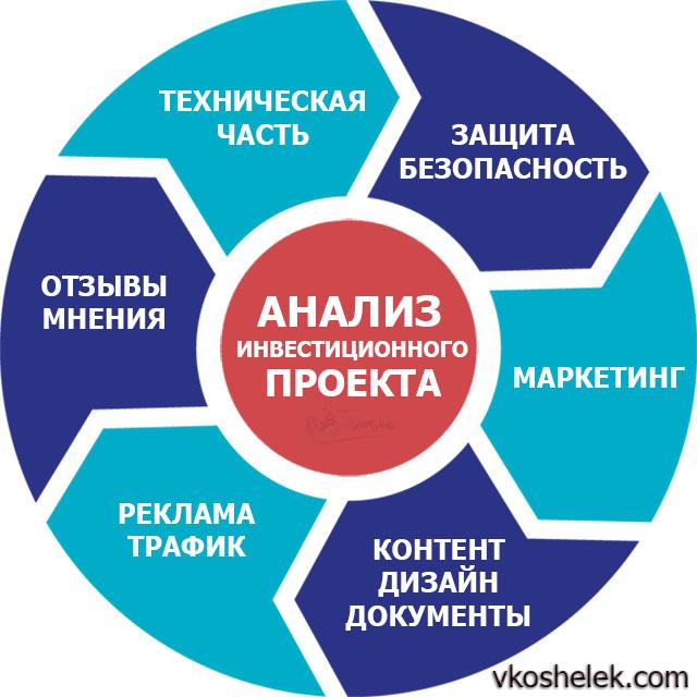 Диаграмма критериев анализа хайпов