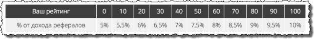 Партнерка + рейтинг