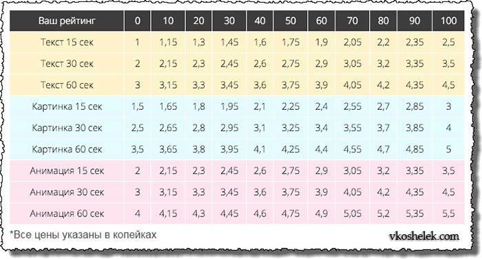 Таблица рейтинга SurfEarner