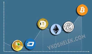 Карикатура графика роста криптовалют основанных на Биткойн