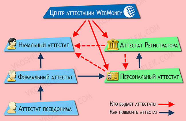 Схема выдачи и получения аттестатов WebMoney