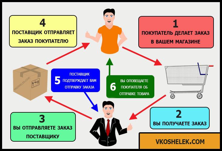 Инфографика схемы дропшиппинга