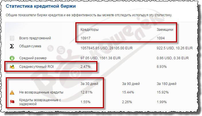 Статистика кредитной биржи Perfect Money