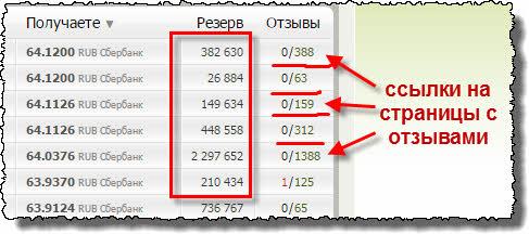 Резерв и отзывы об обменниках на Bestchange.ru