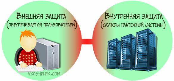 Схема источников защиты электронных кошельков