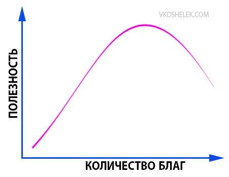 График теории предельной полезности