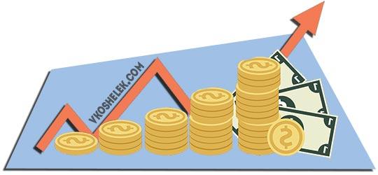 Рисунок графика увеличения доходности