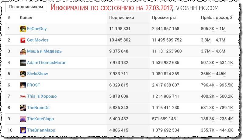 Скриншот статистики лучших видеоблогеров Ютуб