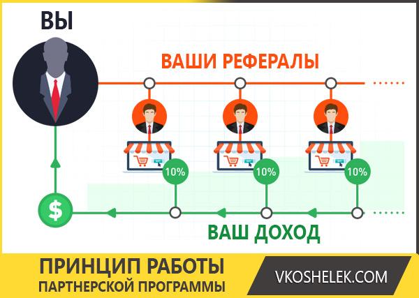 Инфографика - принцип работы партнерской программы