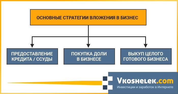 Схема распространенных видов инвестиций в бизнес