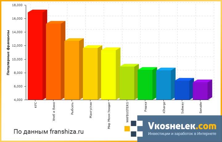 График сравнения лучших франчайзинговых предложений