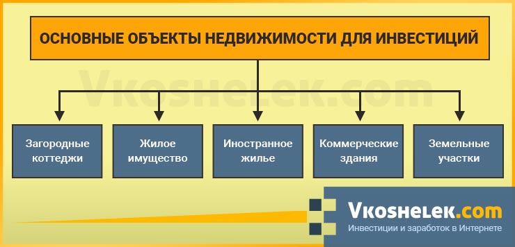 Схема основных недвижимых объектов
