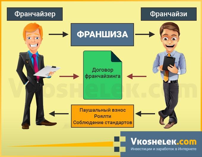 Схема работы системы франчайзинга