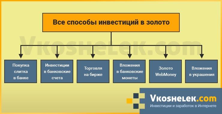 Схема всех способов инвестирования в золото