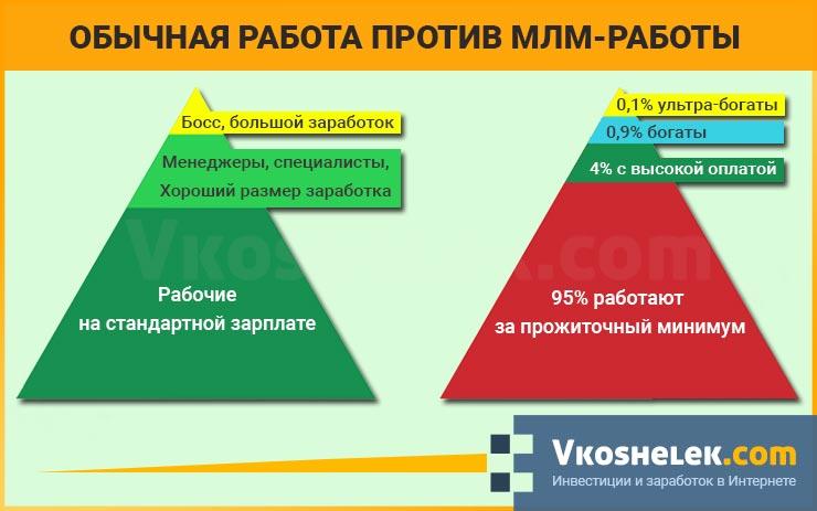 Схема сравнения МЛМ и обычной работы