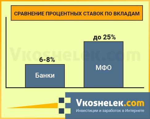Инвестиции в МФО - риск вложений в микрофинансовые организации