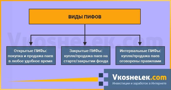 Схема видов ПИФов