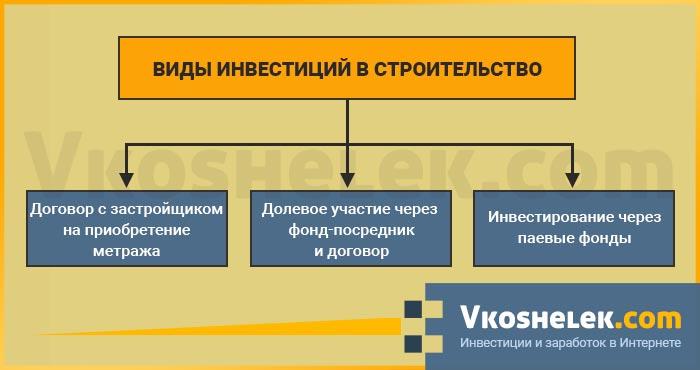 В строительство инвестируют оформить микрокредит на карту