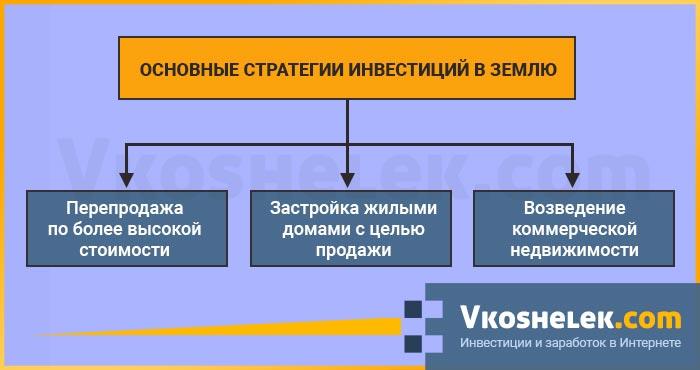 Схема стратегий