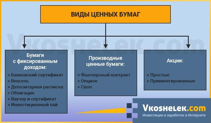 Схема всех видов ценных бумаг