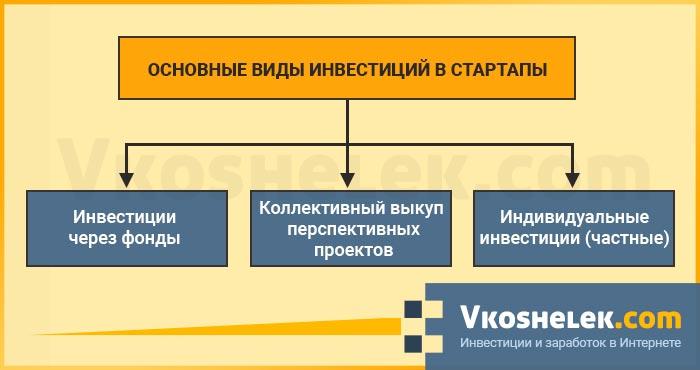 Схема всех видов инвестирования в стартапы