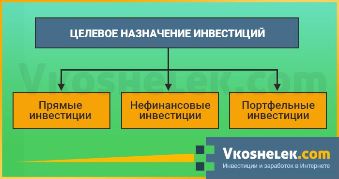 Схема целевого инвестирования