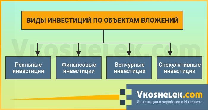 Схема видов инвестиций по объектам вложений