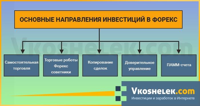 Виды инвестиций на рынке Forex