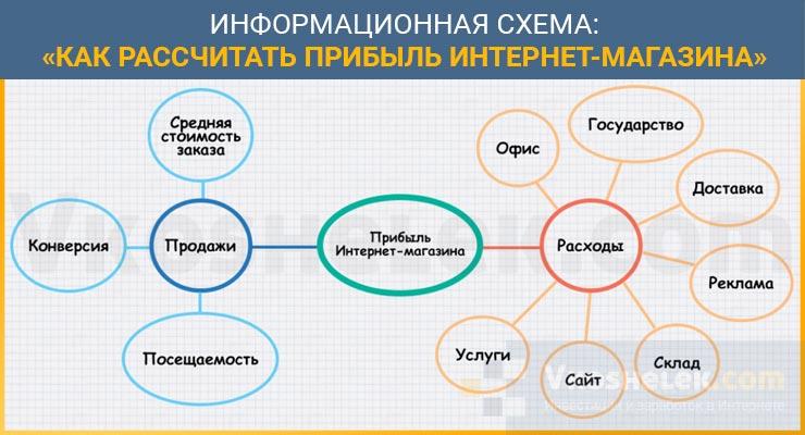 Схема подсчета прибыли интернет-магазина