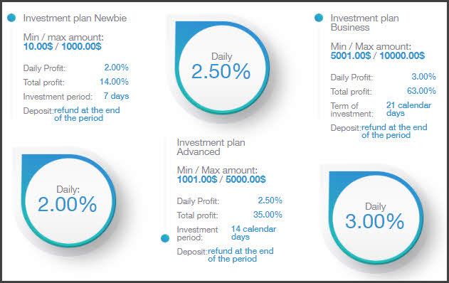 планы для инвесторов