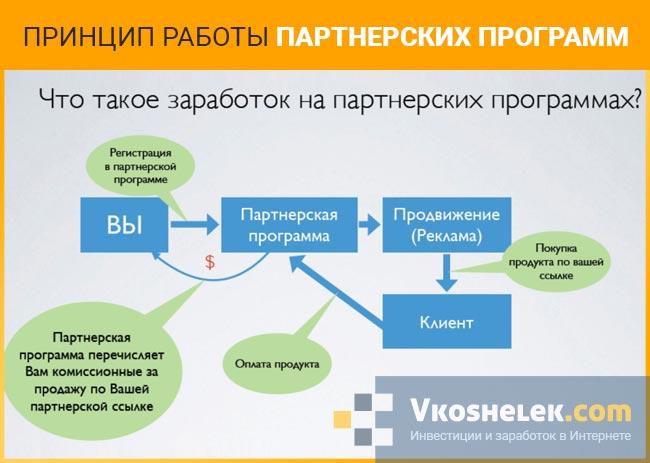 Принцип работы партнерских программ