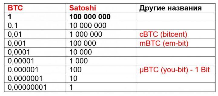 Соотношение биткоина и сатоши